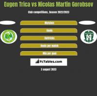 Eugen Trica vs Nicolas Martin Gorobsov h2h player stats