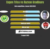 Eugen Trica vs Razvan Gradinaru h2h player stats