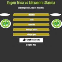 Eugen Trica vs Alexandru Stanica h2h player stats