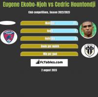 Eugene Ekobo-Njoh vs Cedric Hountondji h2h player stats