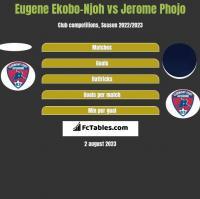 Eugene Ekobo-Njoh vs Jerome Phojo h2h player stats