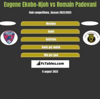 Eugene Ekobo-Njoh vs Romain Padovani h2h player stats