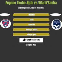 Eugene Ekobo-Njoh vs Vital N'Simba h2h player stats