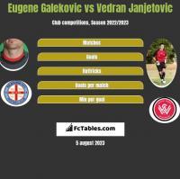 Eugene Galekovic vs Vedran Janjetovic h2h player stats