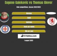 Eugene Galekovic vs Thomas Glover h2h player stats