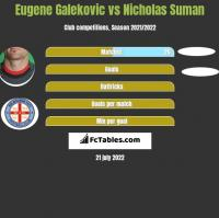 Eugene Galekovic vs Nicholas Suman h2h player stats