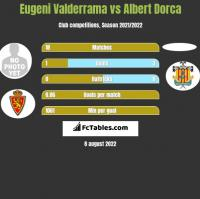 Eugeni Valderrama vs Albert Dorca h2h player stats