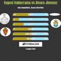 Eugeni Valderrama vs Alvaro Jimenez h2h player stats
