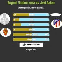 Eugeni Valderrama vs Javi Galan h2h player stats