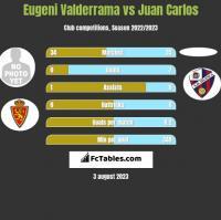 Eugeni Valderrama vs Juan Carlos h2h player stats