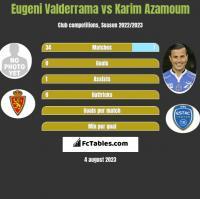 Eugeni Valderrama vs Karim Azamoum h2h player stats