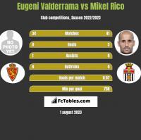 Eugeni Valderrama vs Mikel Rico h2h player stats