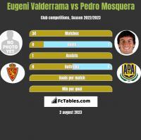 Eugeni Valderrama vs Pedro Mosquera h2h player stats