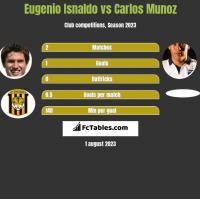 Eugenio Isnaldo vs Carlos Munoz h2h player stats