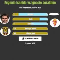 Eugenio Isnaldo vs Ignacio Jeraldino h2h player stats