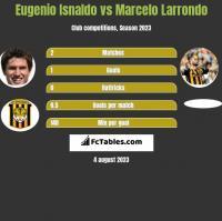 Eugenio Isnaldo vs Marcelo Larrondo h2h player stats