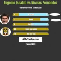 Eugenio Isnaldo vs Nicolas Fernandez h2h player stats