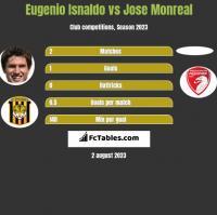 Eugenio Isnaldo vs Jose Monreal h2h player stats