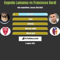 Eugenio Lamanna vs Francesco Bardi h2h player stats