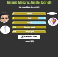 Eugenio Mena vs Angelo Gabrielli h2h player stats