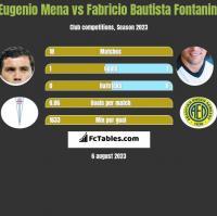 Eugenio Mena vs Fabricio Bautista Fontanini h2h player stats