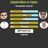 Eugenio Mena vs Fagner h2h player stats