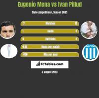 Eugenio Mena vs Ivan Pillud h2h player stats