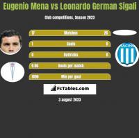 Eugenio Mena vs Leonardo German Sigali h2h player stats
