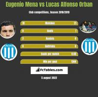 Eugenio Mena vs Lucas Alfonso Orban h2h player stats