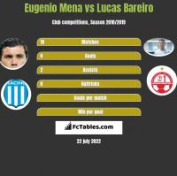 Eugenio Mena vs Lucas Bareiro h2h player stats