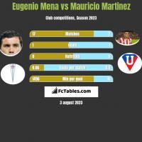 Eugenio Mena vs Mauricio Martinez h2h player stats