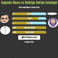 Eugenio Mena vs Rodrigo Adrian Schlegel h2h player stats