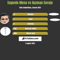 Eugenio Mena vs Guzman Corujo h2h player stats