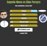 Eugenio Mena vs Elias Pereyra h2h player stats