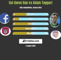Eui-Gwon Han vs Adam Taggart h2h player stats