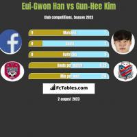 Eui-Gwon Han vs Gun-Hee Kim h2h player stats