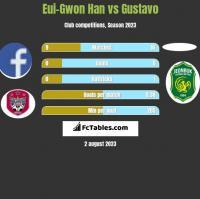 Eui-Gwon Han vs Gustavo h2h player stats
