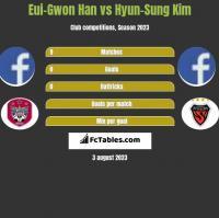 Eui-Gwon Han vs Hyun-Sung Kim h2h player stats