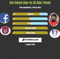 Eui-Gwon Han vs Ki-Hun Yeom h2h player stats