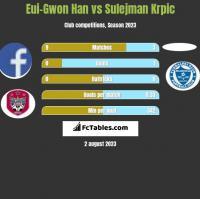Eui-Gwon Han vs Sulejman Krpic h2h player stats