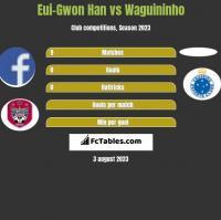 Eui-Gwon Han vs Waguininho h2h player stats