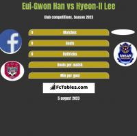 Eui-Gwon Han vs Hyeon-Il Lee h2h player stats