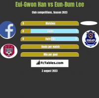 Eui-Gwon Han vs Eun-Bum Lee h2h player stats