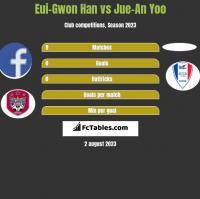 Eui-Gwon Han vs Jue-An Yoo h2h player stats