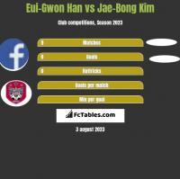 Eui-Gwon Han vs Jae-Bong Kim h2h player stats