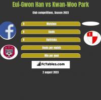 Eui-Gwon Han vs Kwan-Woo Park h2h player stats