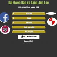 Eui-Gwon Han vs Sang-Jun Lee h2h player stats