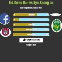 Eui-Gwon Han vs Kyu-Seong Jo h2h player stats