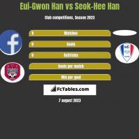 Eui-Gwon Han vs Seok-Hee Han h2h player stats