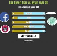 Eui-Gwon Han vs Hyun-Gyu Oh h2h player stats
